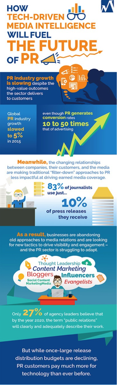 public relations, How Technology Will Drive The Future of PR-Public Relations and Communications Business Portal News Indonesia 1