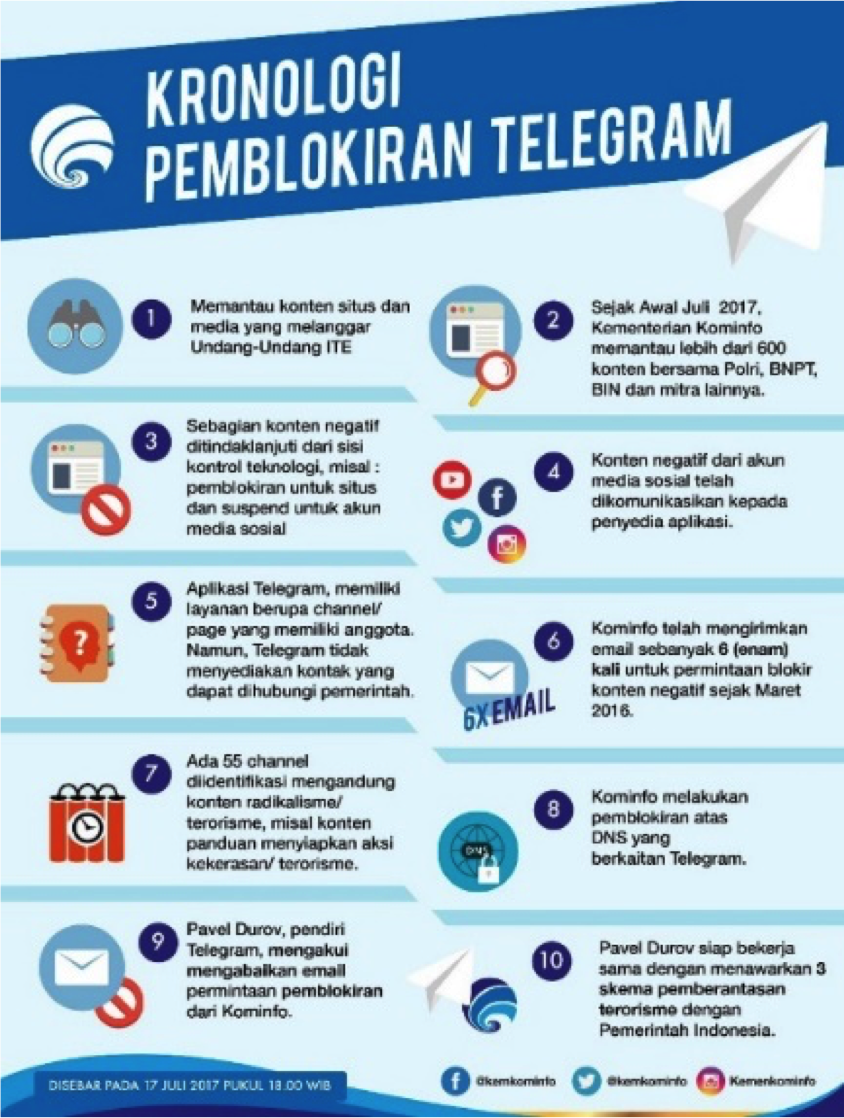 public relations, Lessons for PR Consultants from the Telegram Blockade Case-Public Relations Portal and Communications Business News Indonesia